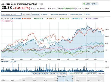 AEO comparison chart