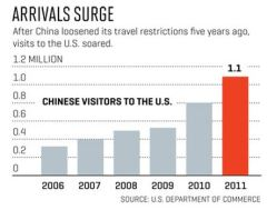 Chinese visitors
